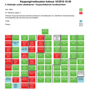Helsingin kaupunginvaltuusto äänesti ettei yleiskaavaa Malmin kentän osalta palauteta valmisteluun.